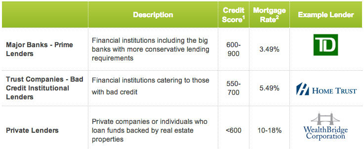 bad credit score mortgage rates